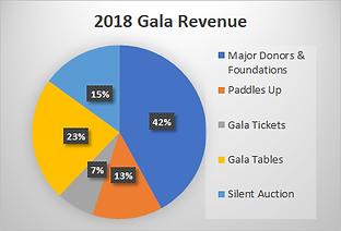 2018 Gala Revenue chart.png