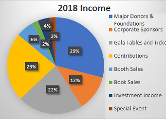 2018 Income graph.png