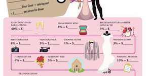 Budget that Wedding