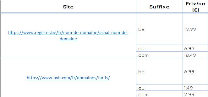 Un écart important au niveau des prix des noms de domaine
