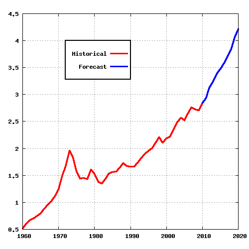 Canadian Oil Production (1960 to 2020)