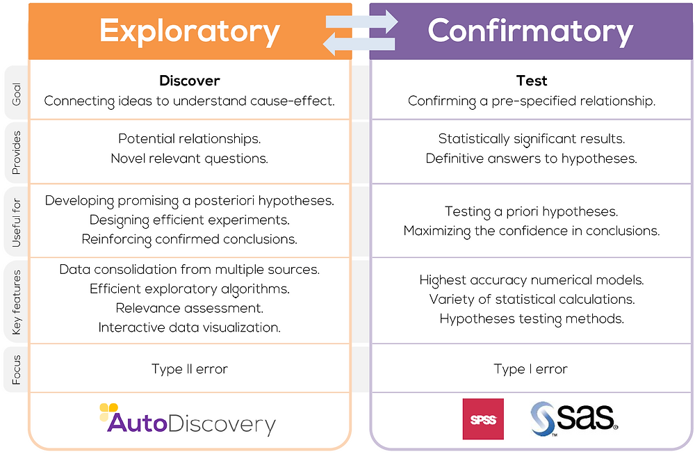 How exploratory and confirmatory data analysis complement each other