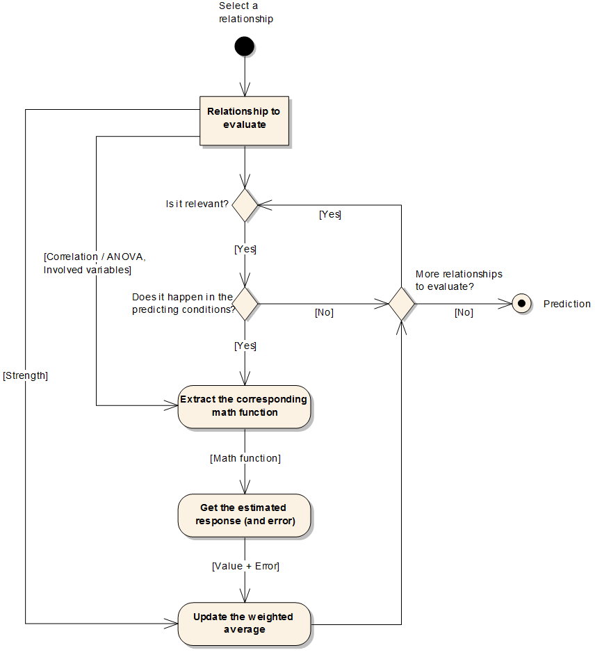 A flow diagram to estimate the response value