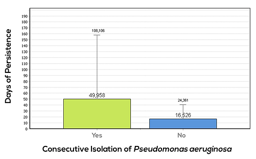 Association between the consecutive isolation of Pseudomonea Aeruginosa with a significantly larger number of days of persistence