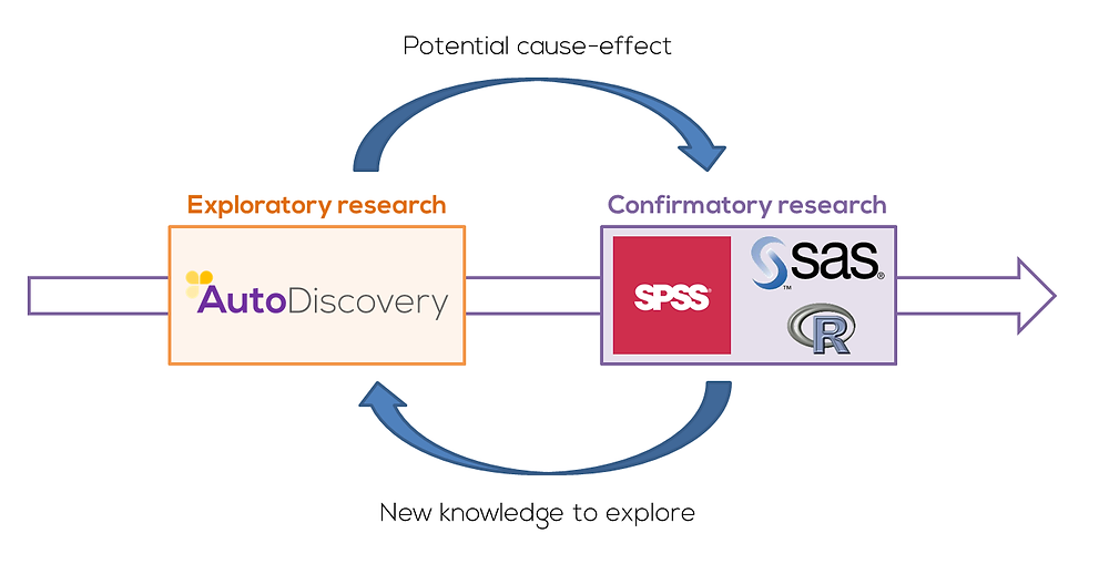 Exploratory vs Confirmatory Research