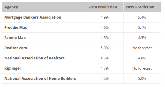 2018-2019 Predictions by Agencies