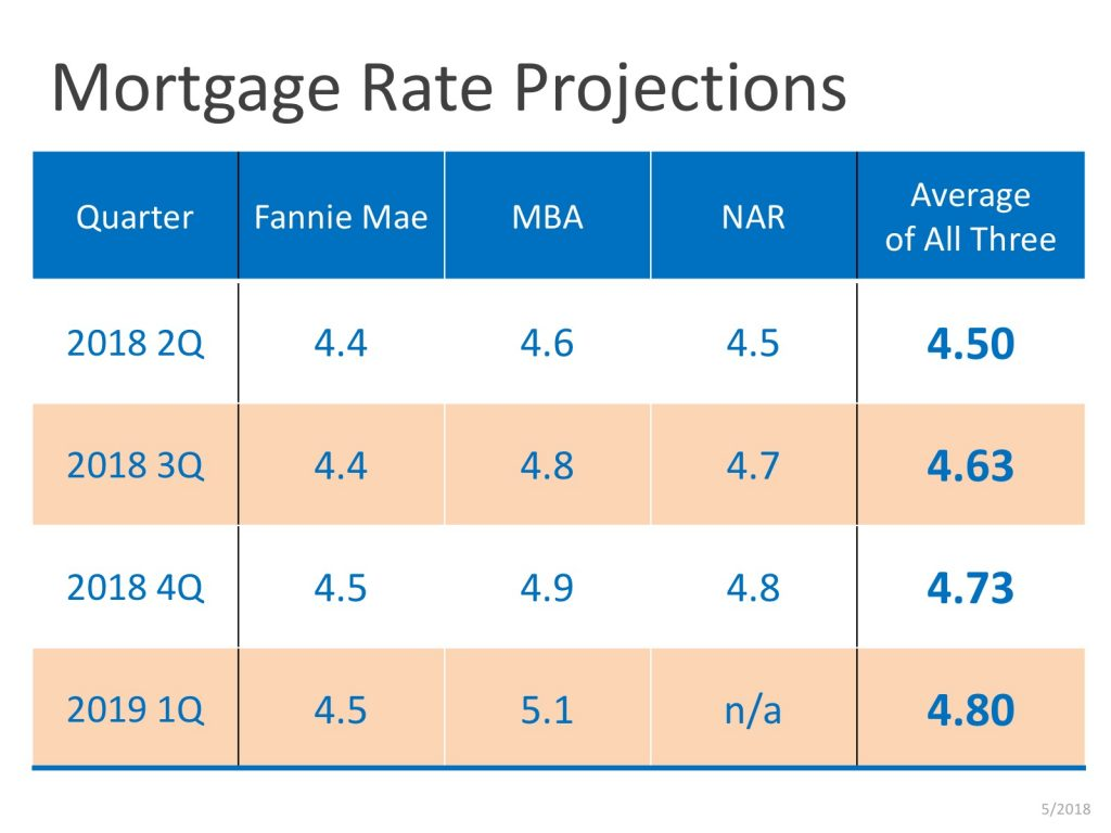 Projections (Source: Freddie Mac)