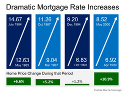 Increases during last 4 Rate Hikes