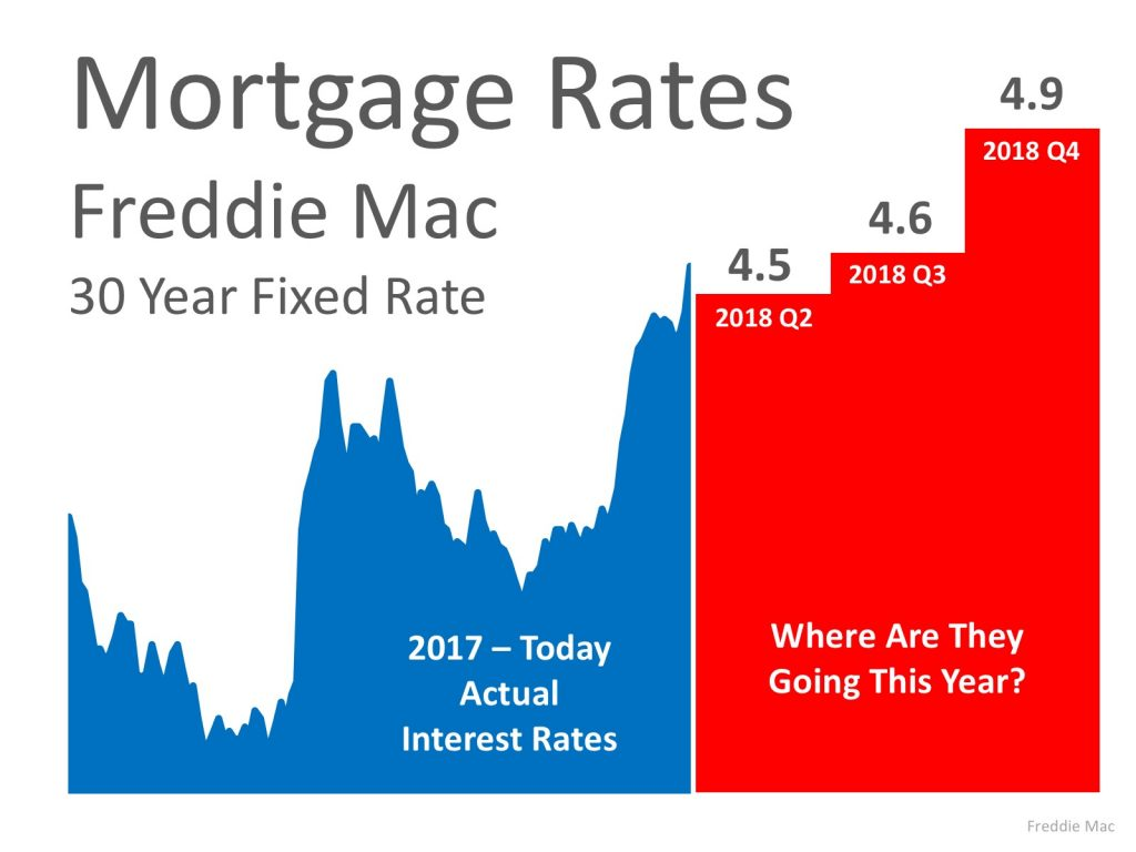 Freddie Mac Forecast