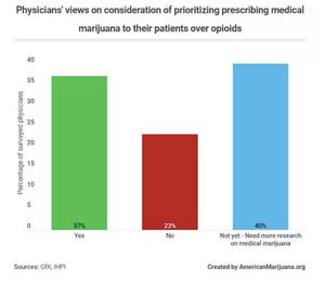 Graph of doctors view on prescribing marijuana to patients