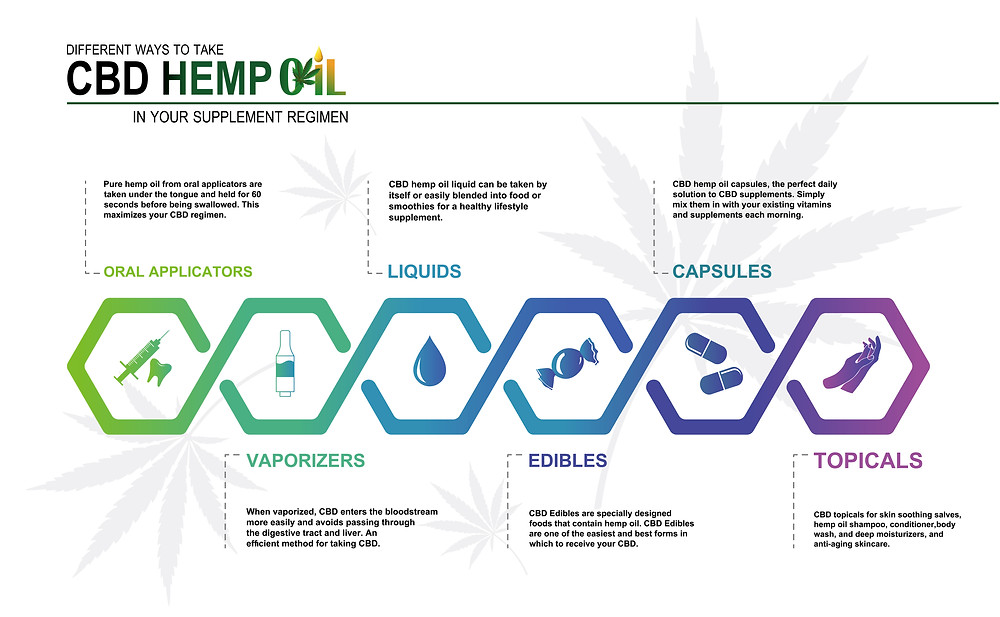 Infographic Explaining the Different Ways to Take CBD Oil