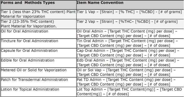 Naming Ohio medical cannabis products based on form and method type
