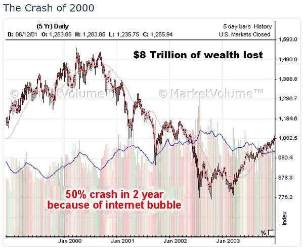 Crash of 2000.jpg