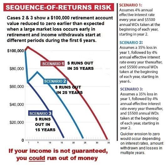 Sequence of returns risk.jpg