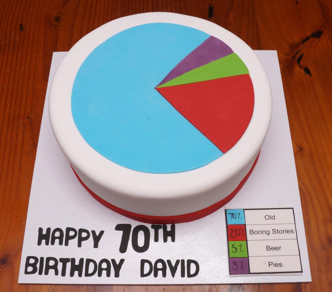 Pie Chart Cake