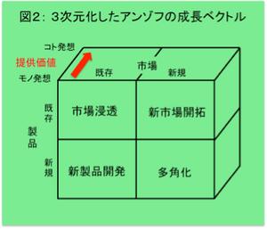 3次元化したアンゾフの成長ベクトル
