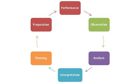 coaching-cycle.png