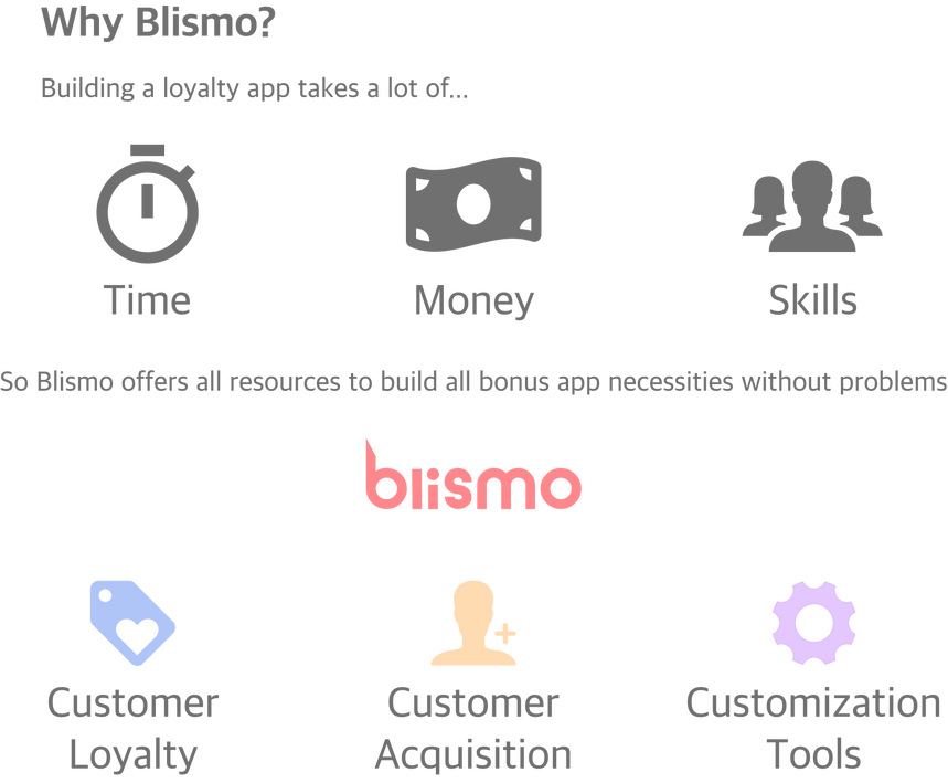 why blismo?.png