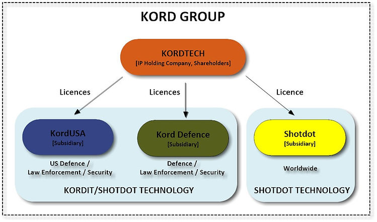 Kord Group Structure [With Shotdot] - 28