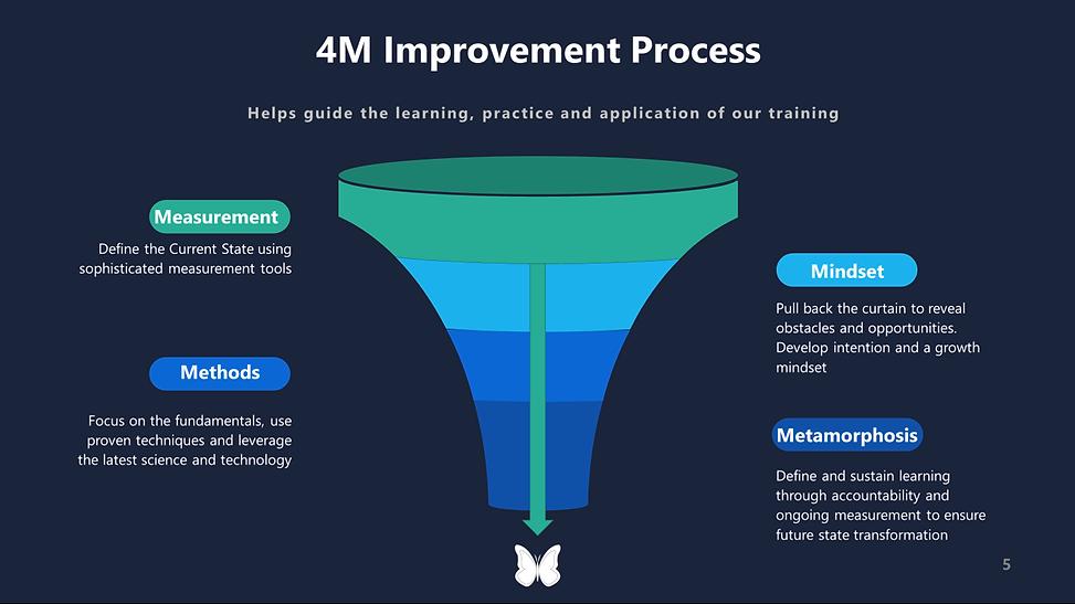 4M Improvement Process.png