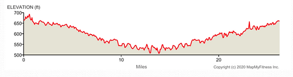 Alamo marathon elevation 2021.png