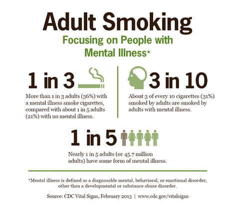 Smoking and Cognition in Bipolar Disorder