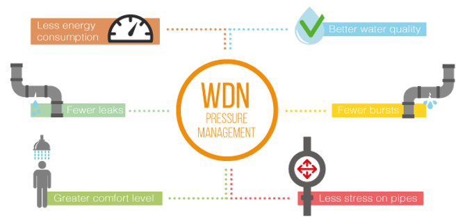 wdn_pressure_management.png