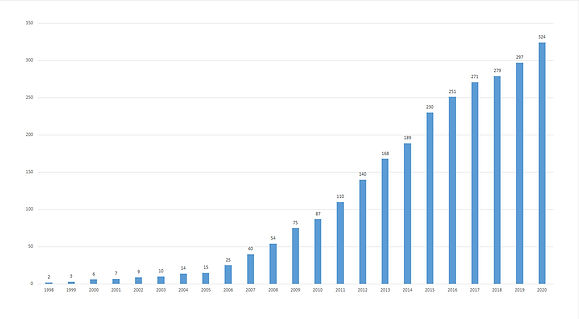 Диаграмма роста количества домов ЛД.jpg