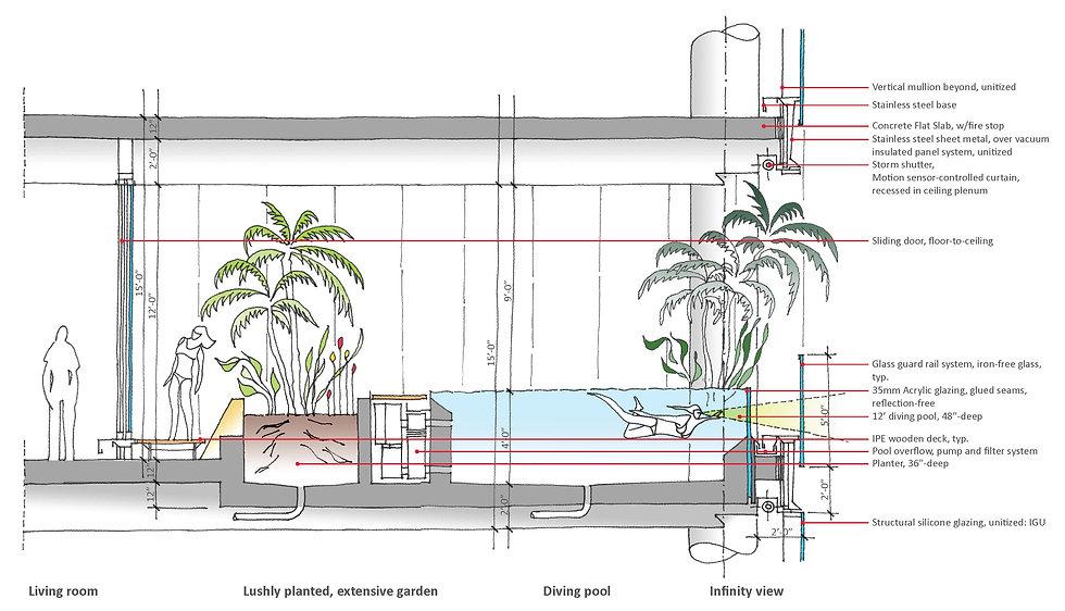 DECCO Tower in Miami