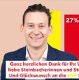 Starkes Ergebnis für die SPD