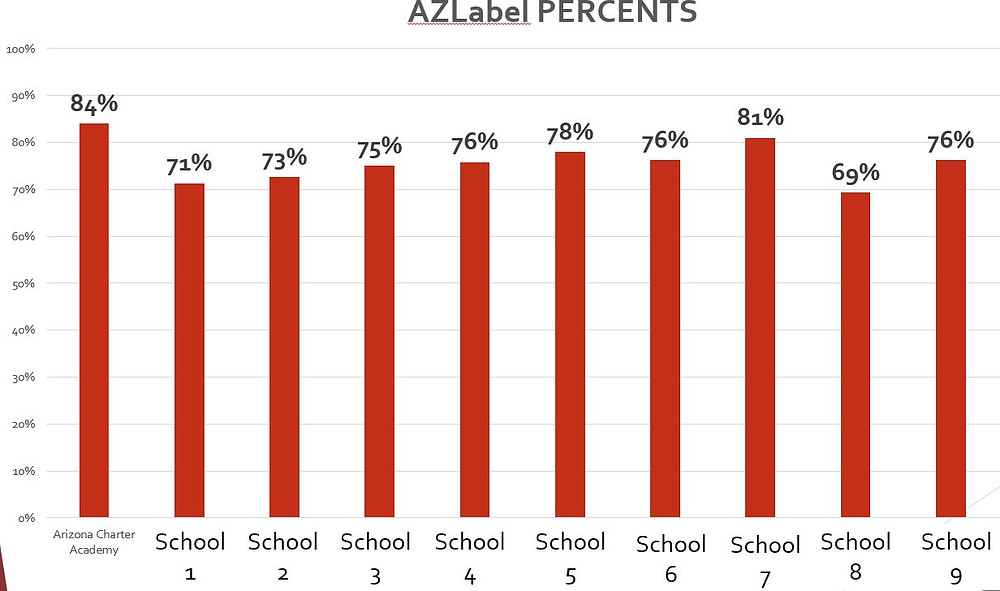 AZMerit Label Percentage comparison to other school
