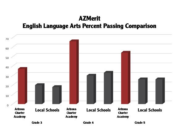 ELA Percent Passing 3rd-5th grade