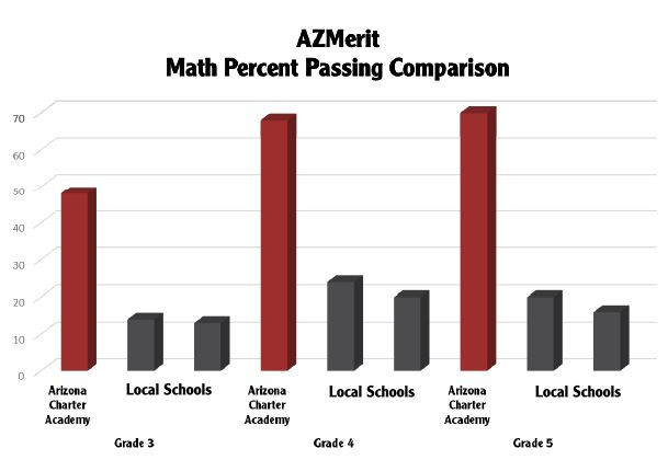math percent passing 3rd-5th grade