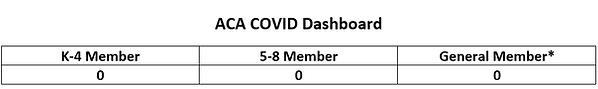 covid dashboard zero cases.PNG