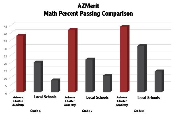 Math Percent Passing 6th-8th grade