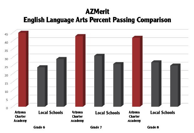 ELA Percent Passing 6th-8th grade