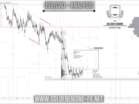 USDCAD - 4hrs / Here is Best Buy opportunity Don't miss