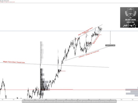 GBP/JPY sell Setup and Opportunity available