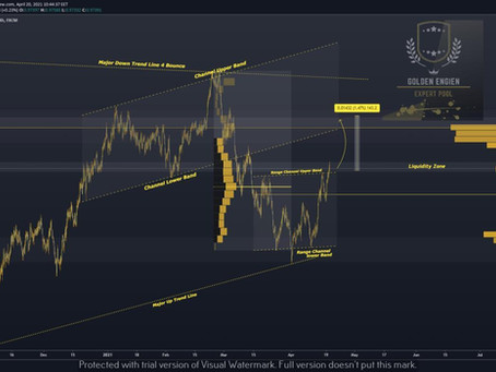 AUDCAD-4hr's / Ready To Up + 120 PIP Expecting !!