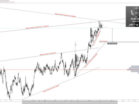 CHF/JPY Full analysis with Volume Profile .