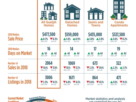 Real Estate In Guelph, Here's How We Did In 2018