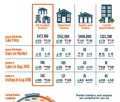 August 2018 - How Did Guelph Real Estate Do?