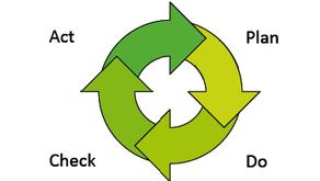 วงจรเดมมิ่ง PDCA (Deming Cycle)