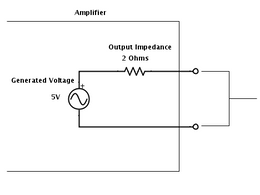 Amplifier Output Impedance: The Amplifier - Loudspeaker Interaction
