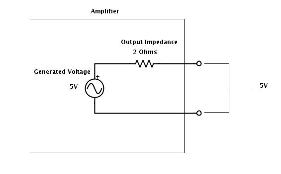 Amplifier Output Model