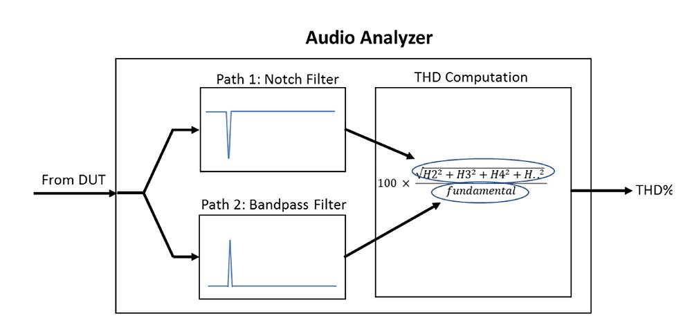 THD Audio Analyzer Diagram