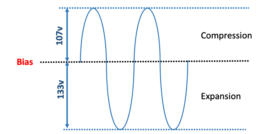 Signal Shape from Load Line
