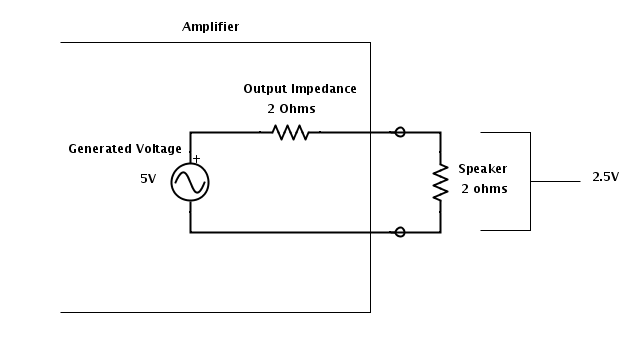 Output with 2ohm Load