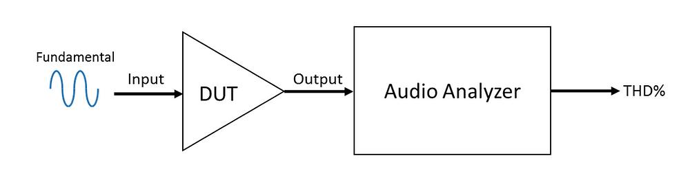 THD Test Signal Chain