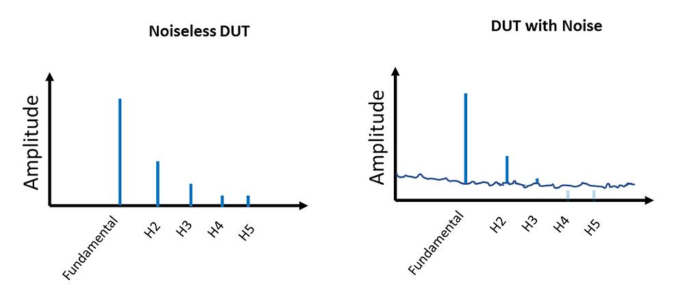 Noiseless vs Noisy DUT